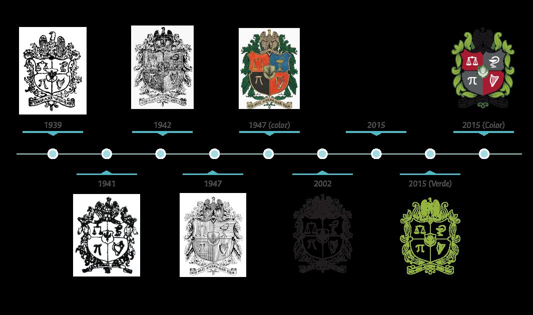 Evolución gráfica del Escudo